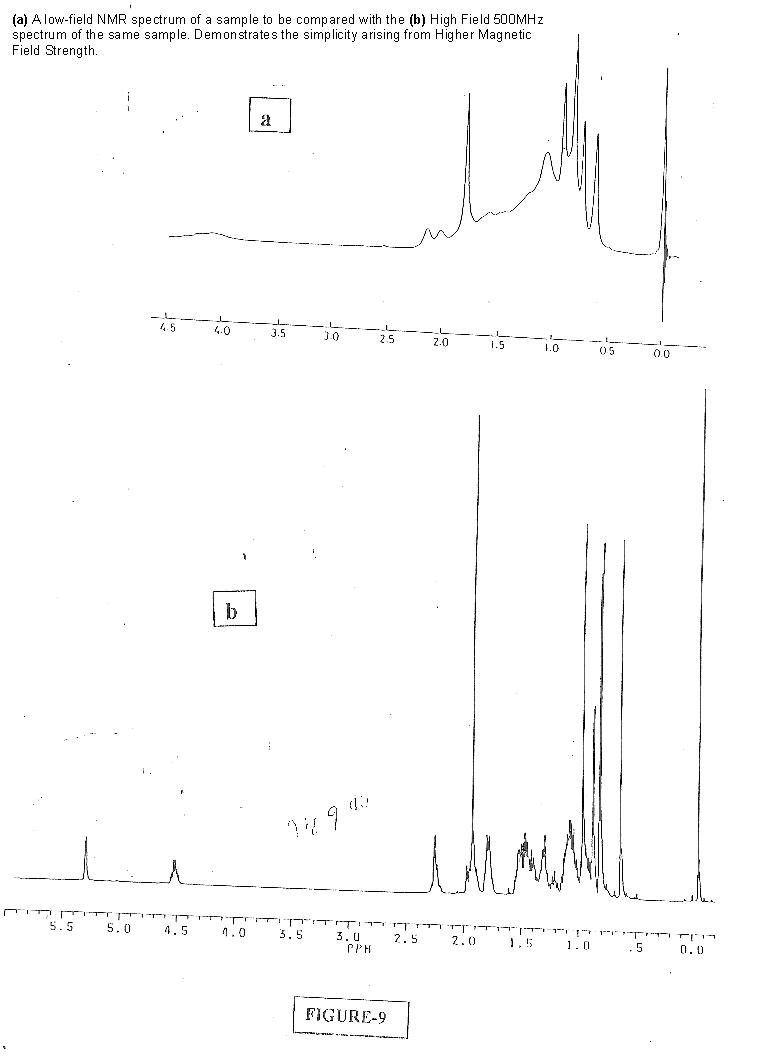 CLICK HERE to display Fig_9ab. Comparison of low-field and high-filed NMR spectra of same sample.
